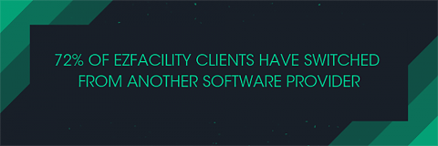 72% of EZFacility clients have switched from another software provider